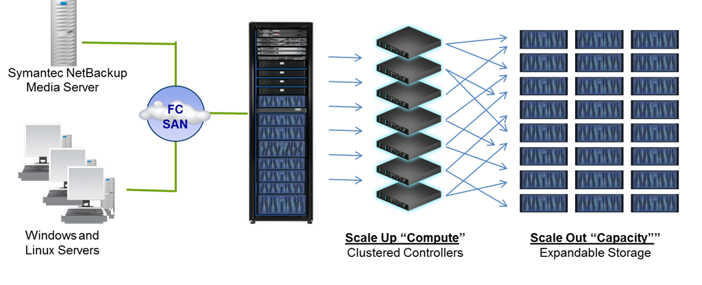 Sepaton announces 6 1 release - designed for Big Databases