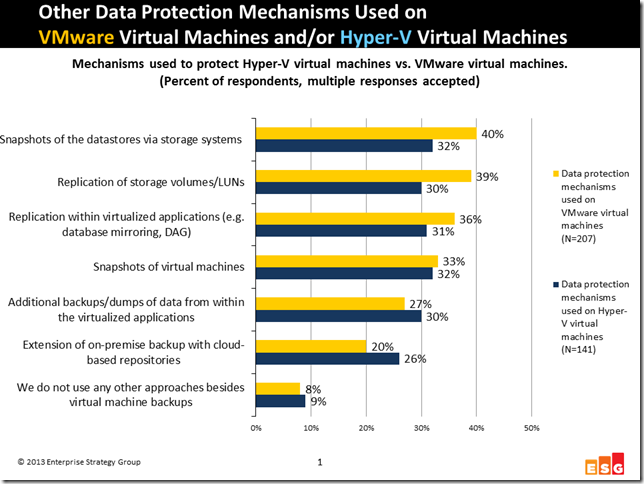 VM-protection methods -- from ESG Research Report Trends in Protecting Highly Virtualized Environments 2013