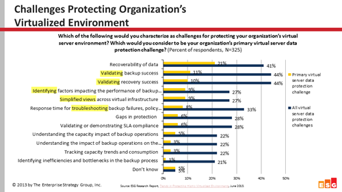 Challenges with Virtualization Protection