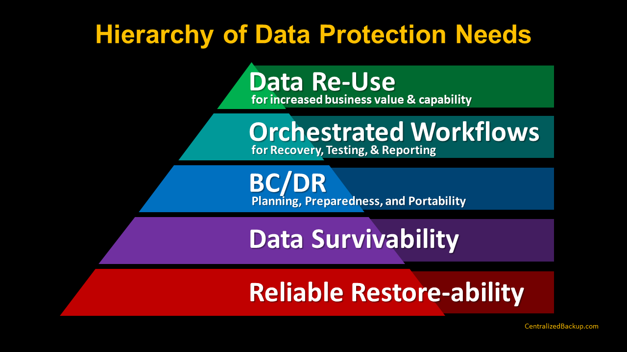 Hierarchy of Data Protection Needs